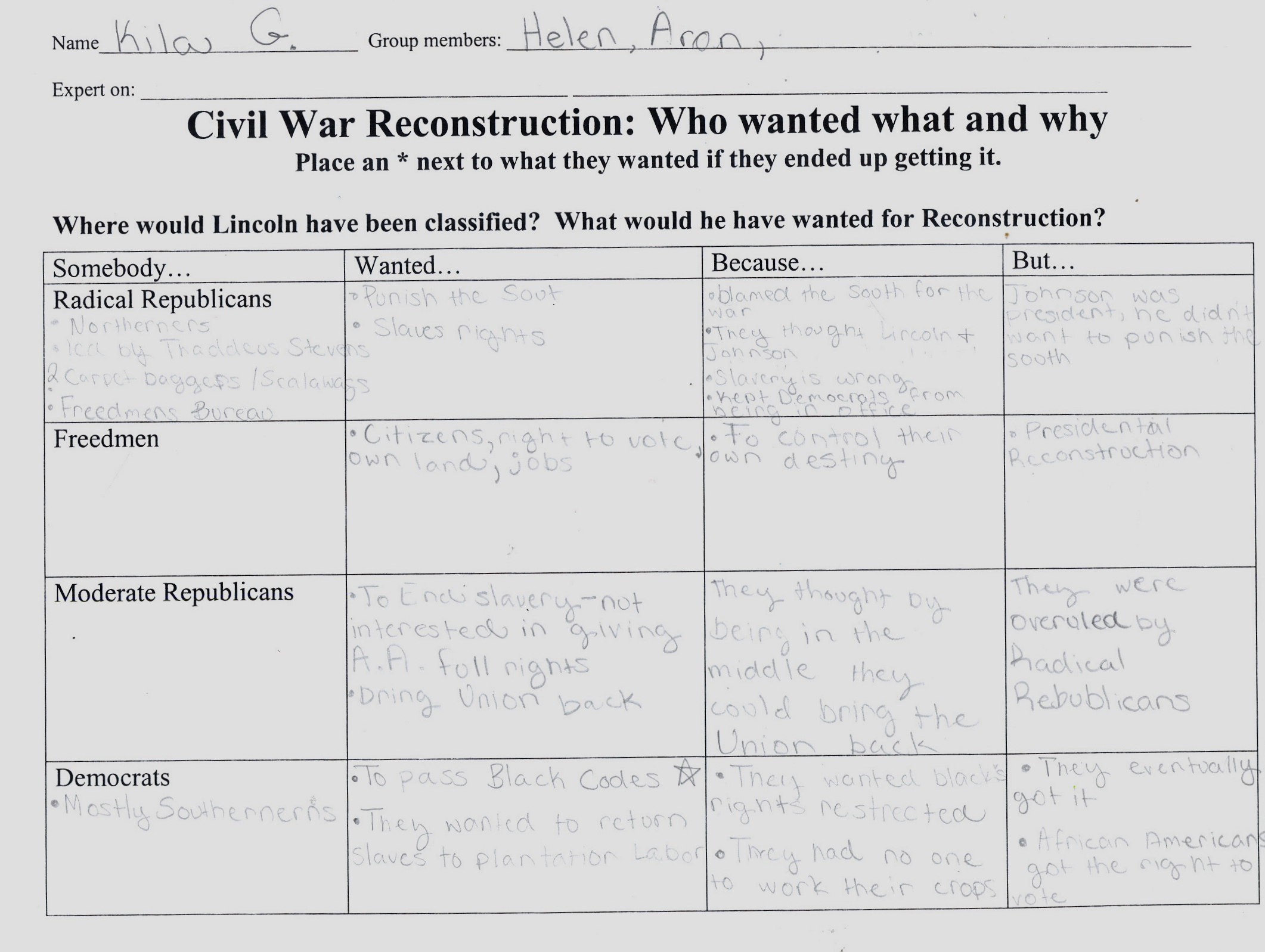 Lesson Plan Using Primary Sources to Discover Reconstruction – Civil War Timeline Worksheet